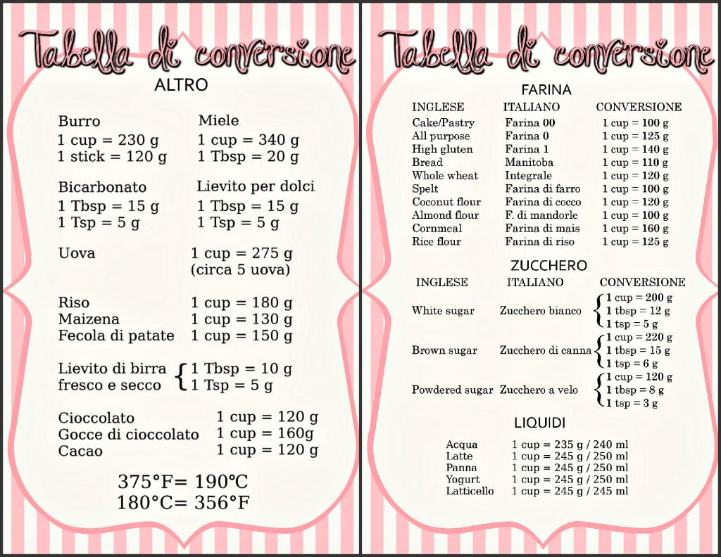Tabelle di conversione da cup a grammi